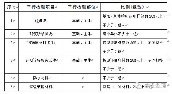 工程监理平行检验方案_2