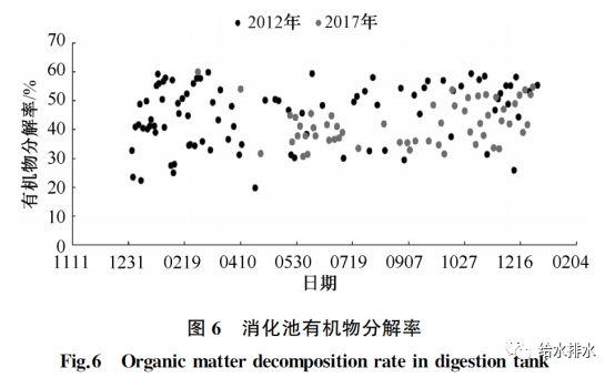 运行数据:污泥热水解厌氧消化与常规厌氧消化的比较_7