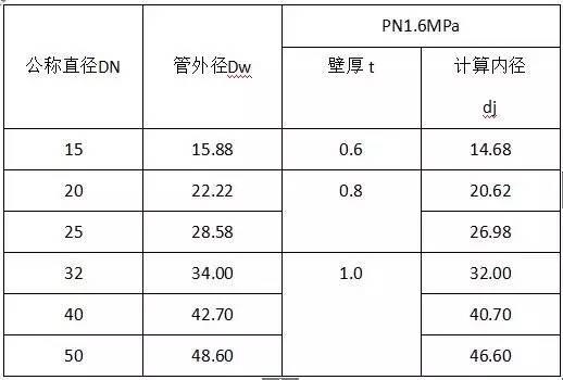 水电工程材料进场验收标准大全_13