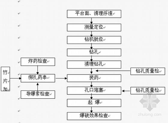 [四川]土石方工程施工组织设计