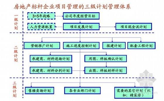 房地产企业运营管理与计划管理(讲义)127页