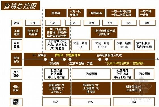 房地产住宅项目营销策划报告(营销实施方案)