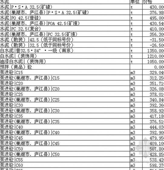[合肥]2012年3月建筑材料信息价(EXCEL版)