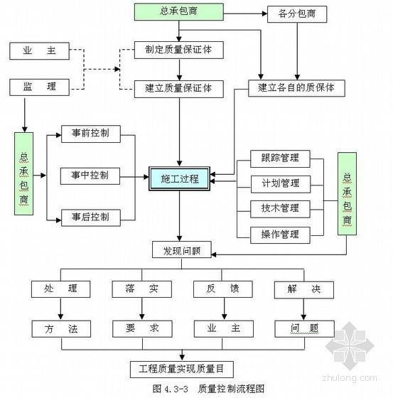 [北京]高层办公楼施工总承包管理措施
