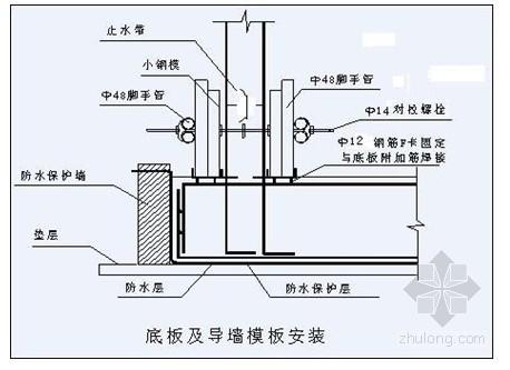 某住宅项目木模板工程施工方案(多层板)