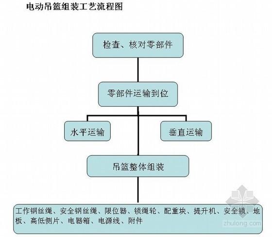 [内蒙古]钢结构体育馆吊篮施工方案(计算书)