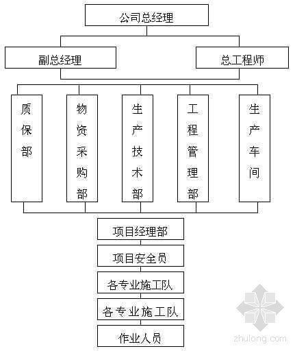 某单层门式轻钢结构工程施工组织设计