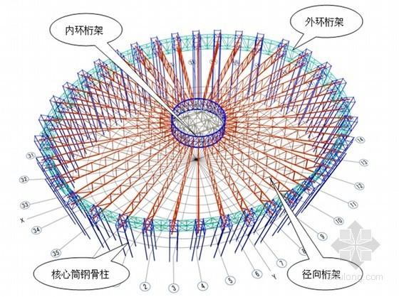 [内蒙古]甲级综合体育馆工程施工组织设计(大跨度钢桁架结构屋盖)