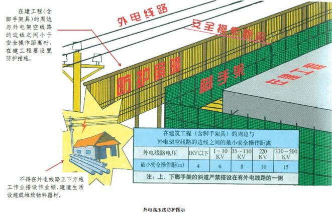 建筑工程施工现场安全文明施工标准化图集(图文丰富)