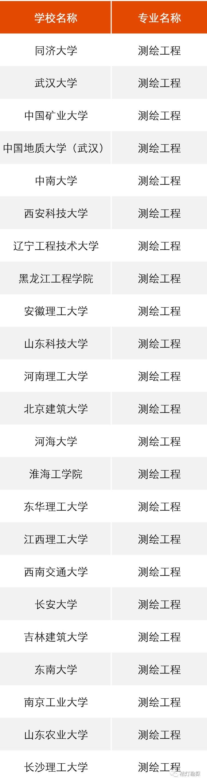 """教育部公布293个地学类工科专业进入全球""""第一方阵""""!_5"""