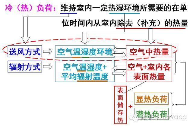 空调负荷计算与送风量的确定(看完就懂)