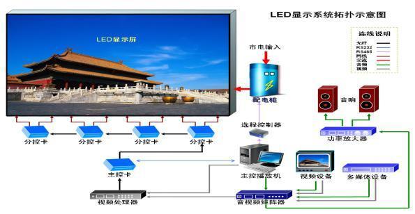 P3室内表贴全彩LED显示屏方案
