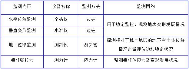 边坡施工安全专项施工方案Word版(共31页)_4