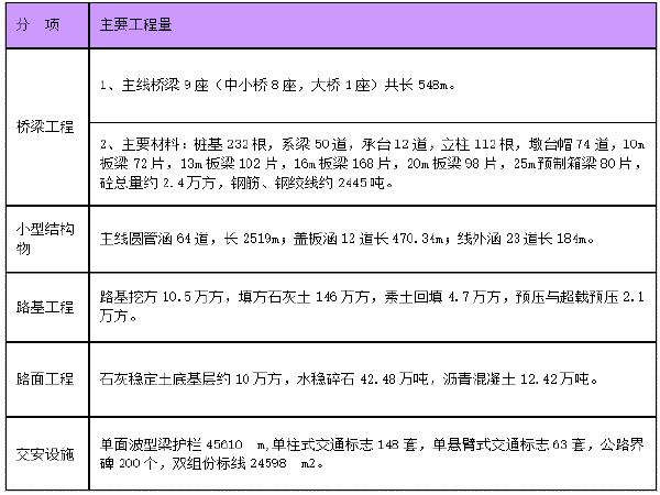 """[江苏]省道建设工程创建""""品质工程""""实施方案"""