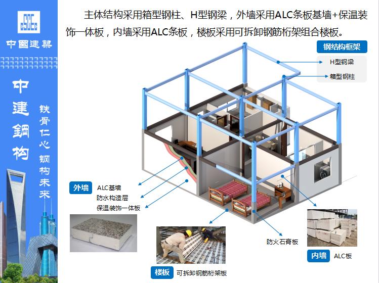 钢结构住宅技术创新及案例(附图丰富)_2