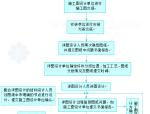 钢结构深化设计流程图
