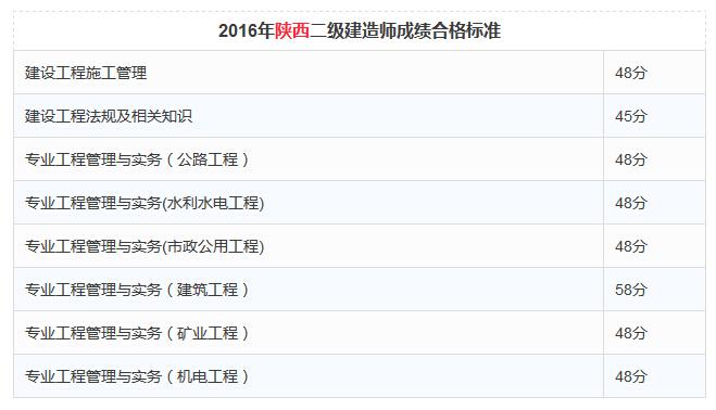 2016年陕西二级建造师成绩合格标准