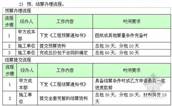 [标杆房企]施工成本控制流程及表格(全套)
