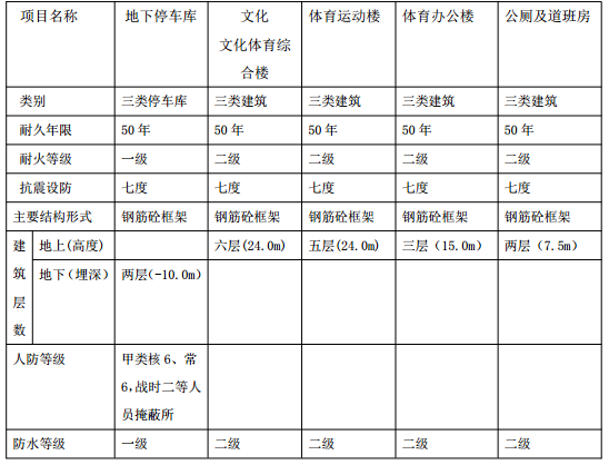 上海市总工会黄浦区工人体育馆初步设计说明