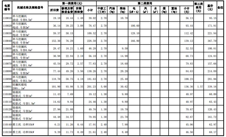 2017江苏省水利机械台班定额