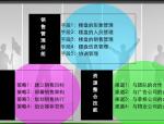 房地产项目经理管理经验分享(共25)
