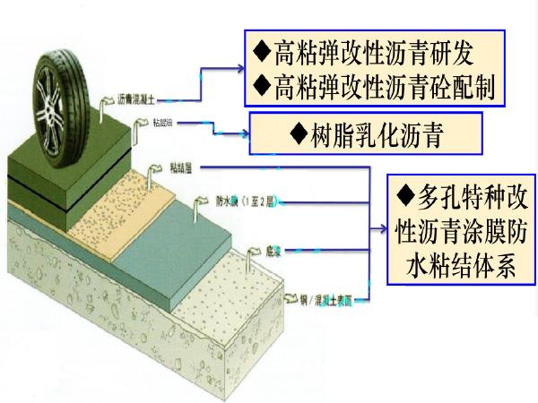 桥面铺装新体系---高黏弹改性沥青(钢桥面、重载交通、透水)