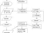 ccc认证流程