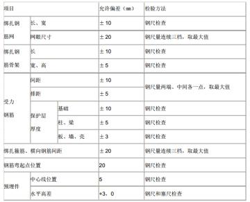 [云南]农业高效节水减排项目监理实施细则(137页)