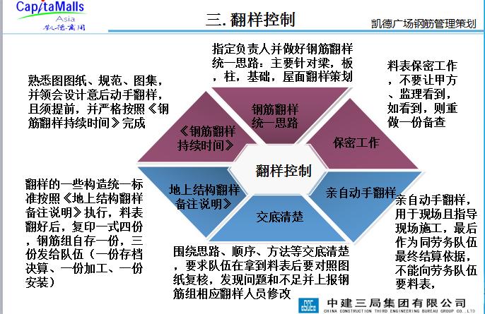 凯德广场钢筋管理策划(27页)