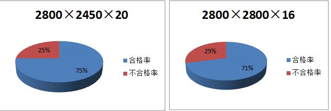 提高核电CAP1400超大埋件制作见证点一次验收合格率_3