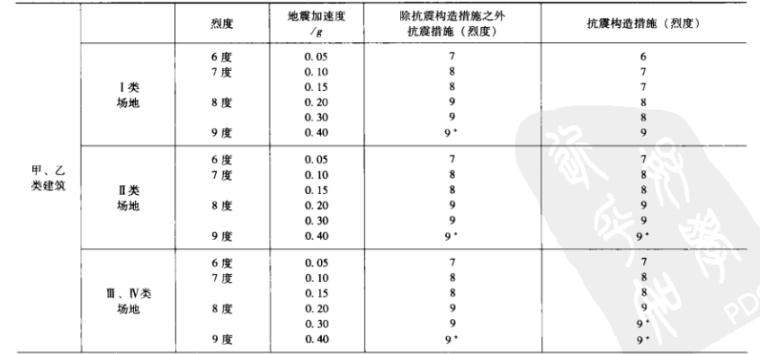 建筑工程施工图审查常见问题详解-结构专业_3