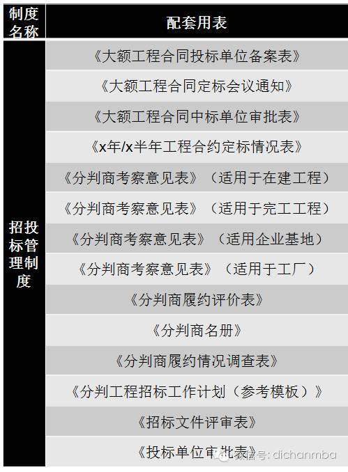 干货!中海•万科•绿城•龙湖四大房企成本管理模式大PK_25