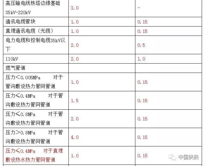 压力管道设计技术规定(城市热力管网)_4
