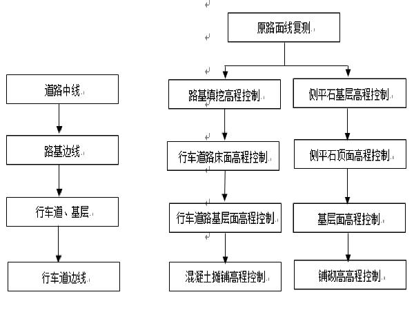[郑州]建业路等10条道路工程施工组织设计_1