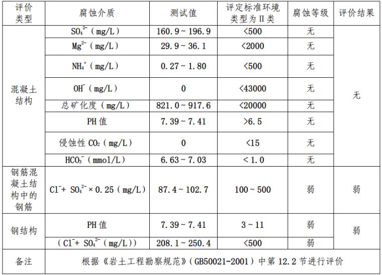 成都市高层建筑岩土工程勘察报告_1