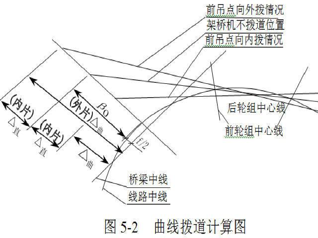 铁路工程铺轨架梁施工技术与管理493页