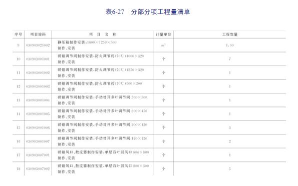 建筑安装工程造价与施工管理教程-通风空调系统_12