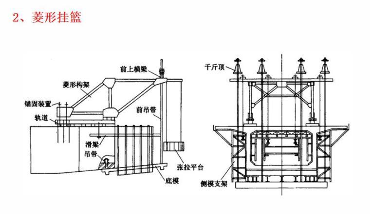 连续梁挂篮悬浇施工技术管理(PPT,82页)-菱形挂篮