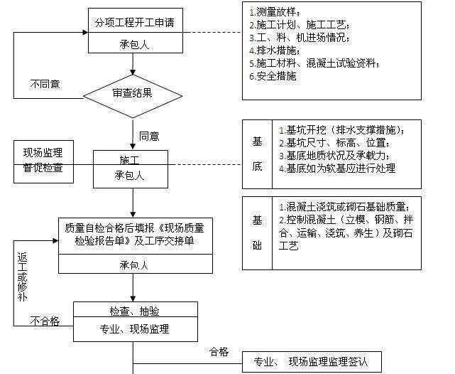 [四川]公路水运工程质量安全监理工作标准化指南(附多图)_6