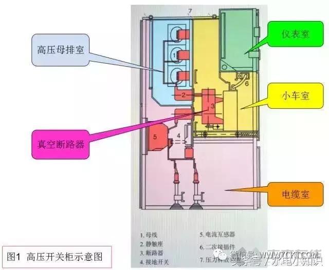 高压开关柜详解、送停电操作及故障判断和处理方法