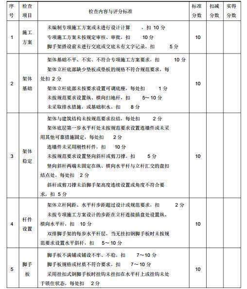 城市轨道交通工程施工质量安全检查指南(123页)