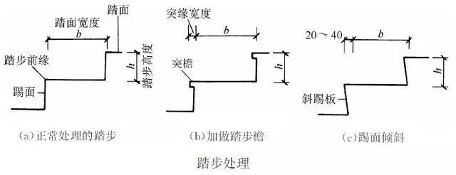 楼梯的常用数据与计算方法(值得收藏)_5