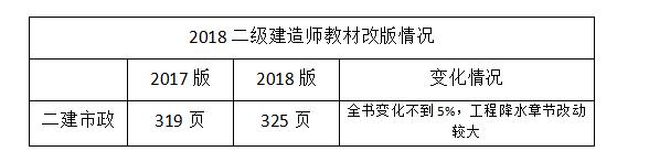 2018二级建造师市政教材改版修改内容