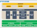 【广州】明源成本管理解决方案(共81页)