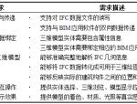 基于免费组件的IFC数据三维图形交互模块研究