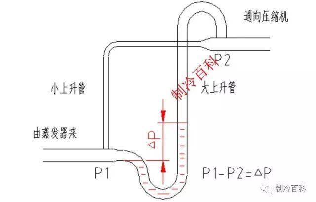 制冷系统设计经验与常用知识总结_3