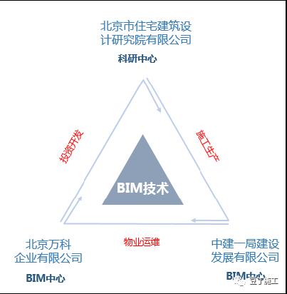 """荐读丨BIM在住宅的全生命期应用:""""BIM不仅是一种技术,更是一种_7"""