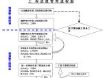 产业园项目工程进度管理办法
