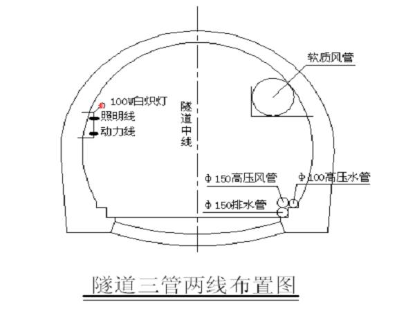 松潘隧道施工组织设计(185页)