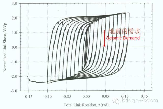 桥梁结构抗震设计核心理念_43